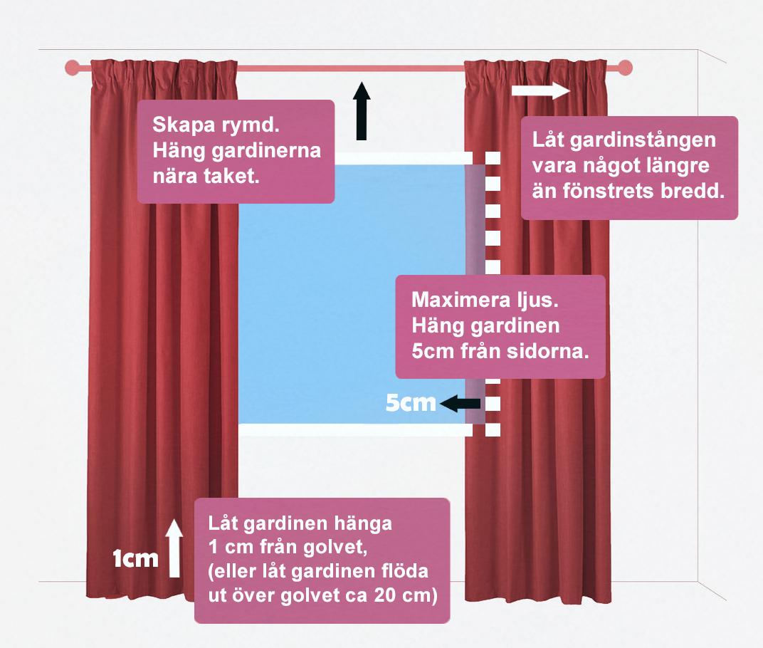 Placeringsguide för gardiner